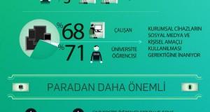 Yeni Nesli Çekmenin Yolları (Cisco Gençlik Araştırması – Infografik)