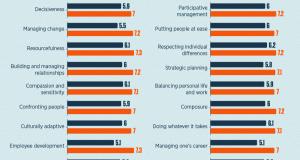 Liderlik Yetkinlikleri Eğitimle Kazanılır Mı?