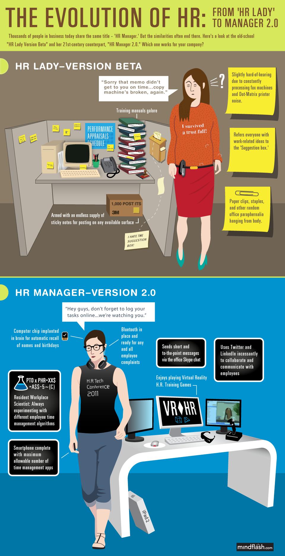 İnsan Kaynaklarında Çalışan Yönetici Profillerinin Değişimi