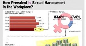 İş Yerinde Cinsel Taciz
