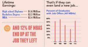 MBA Yapmalı Mı, Yapmamalı Mı?